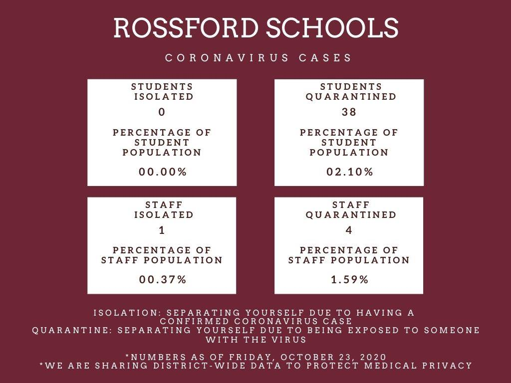 Rossford Schools COVID numbers